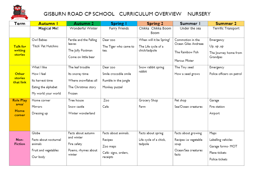 curriculum overview nursery-thumbnail