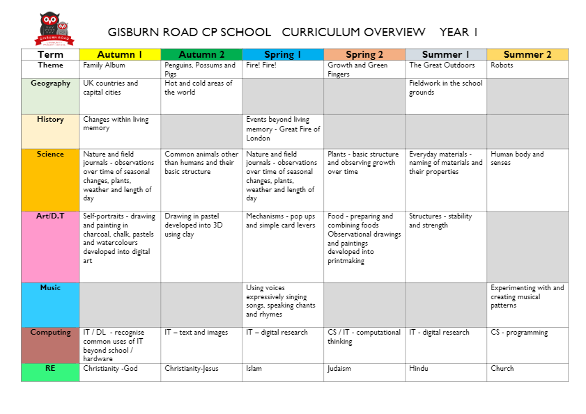 curriculum overview year 1-thumbnail