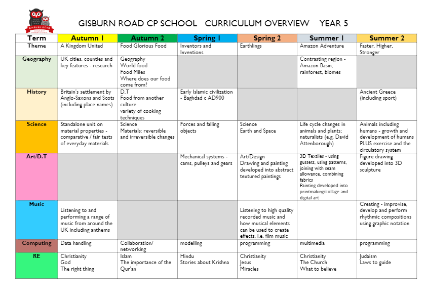 curriculum overview year 5-thumbnail
